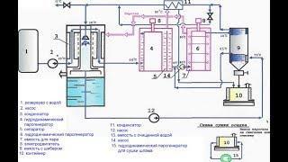 Как уничтожают прорывные технологии в России - гидроволновая очистка воды, рабочая установка